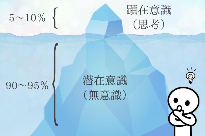 潜在意識は氷山の一角で全体の9割